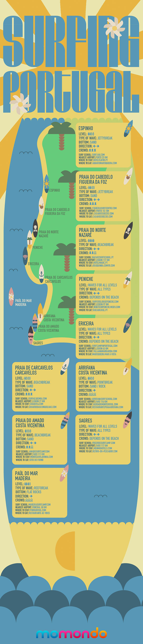 surfing-portugal-infographic-by-momondo-low-cost-flights